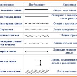 Линии для чертежа: виды, требования ГОСТ