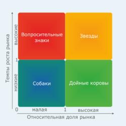 БКГ анализ: что это, как он строится и анализируется